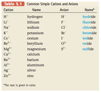 Major points / concepts - Chemistry 2013-2014